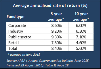 Average Annualised Rate of Return