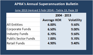 APRA's Annual Superannuation Bulletin
