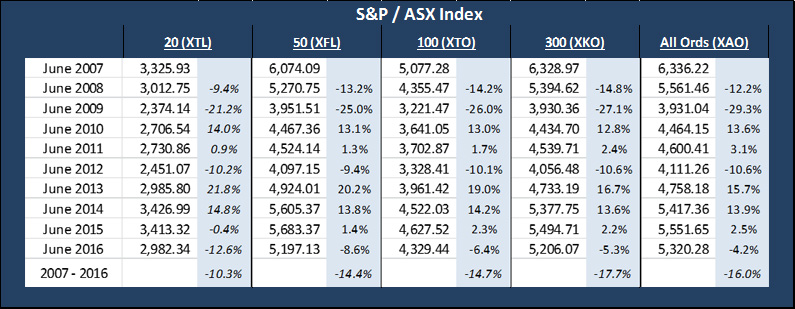 S&P ASX Index