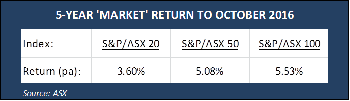 5 year Market Return to October 2016