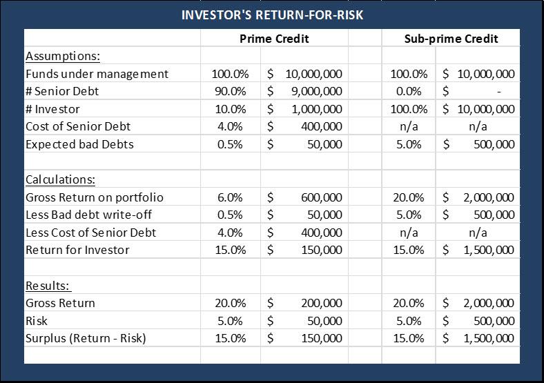 Investor's Return-for-Risk