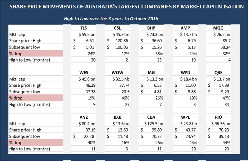 Share Price Movements of Australia's Largest Companies by Market Capitalisation