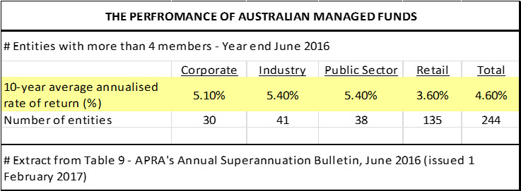 the performance of australian managed funds