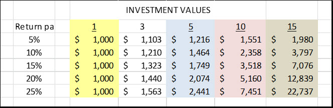 investment values